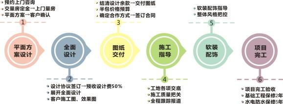 设计服务流程